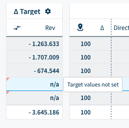 Revenue Targets are not set