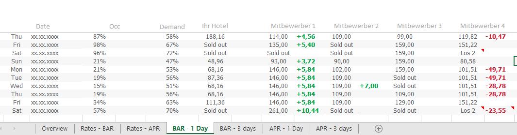 HQ Report Preisentwicklung