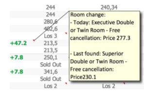 HQ Report Zimmertypenänderung