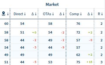 Hotel market data in Performance Board