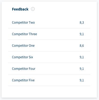 Feedback Competitors Dashboard